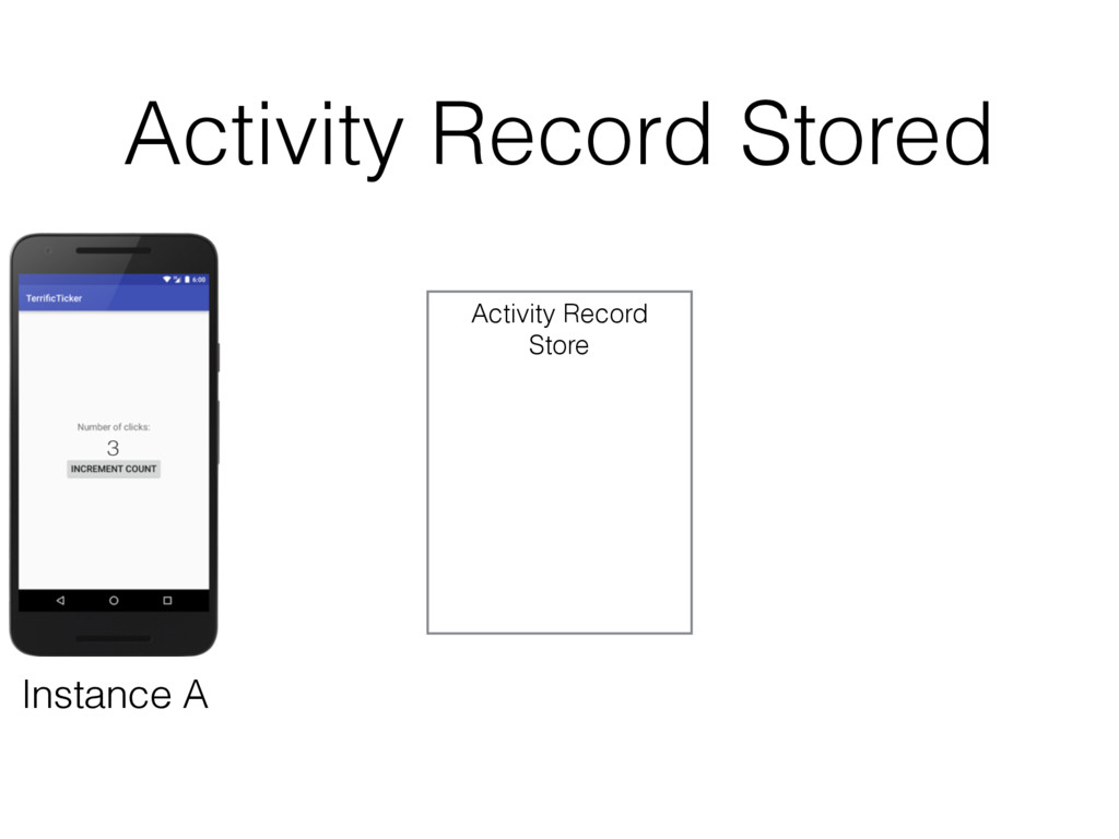 Activity Record Stored 3 Activity Record Store ...