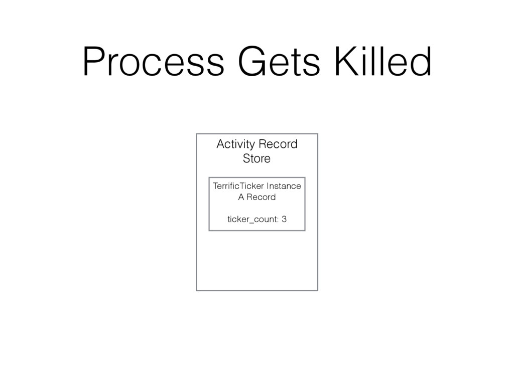 Process Gets Killed Activity Record Store Terri...