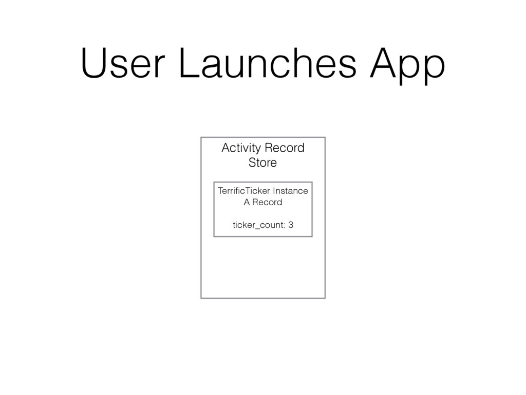 User Launches App Activity Record Store Terrific...
