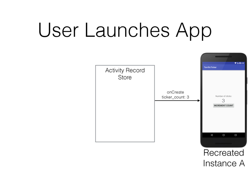 User Launches App Activity Record Store 3 Recre...
