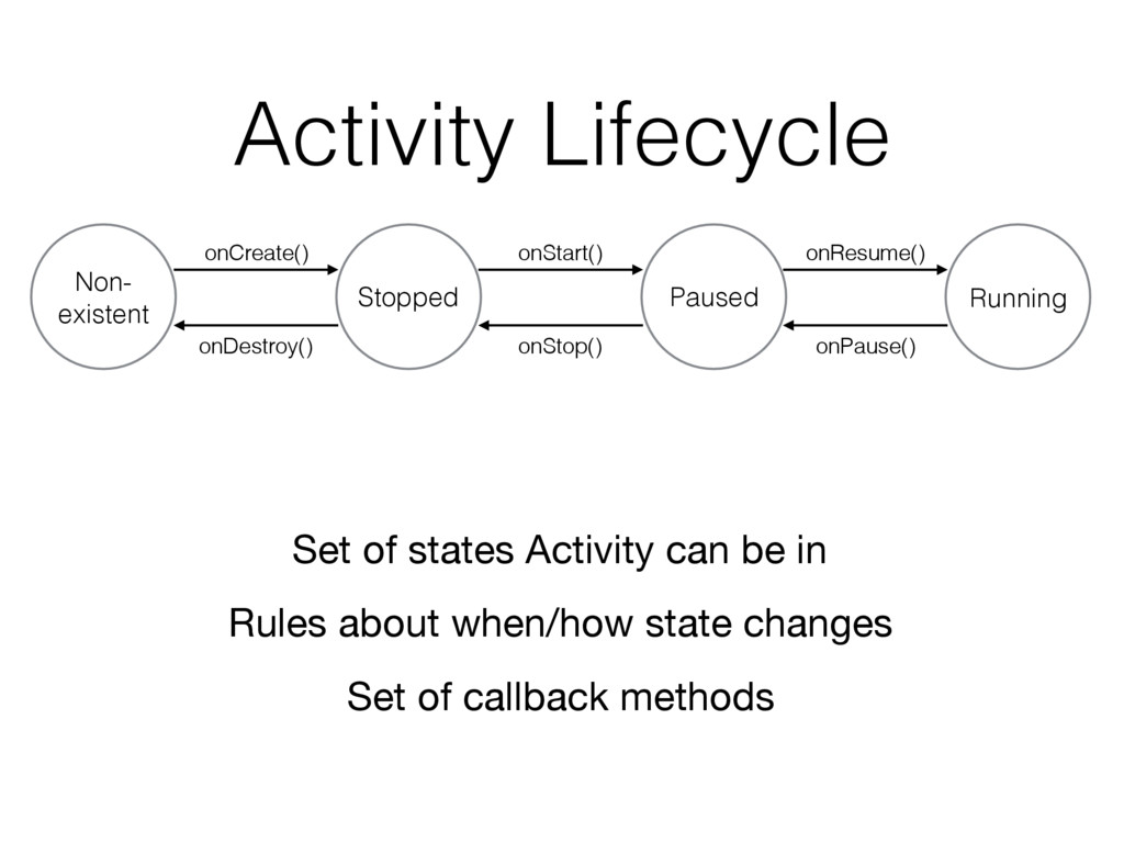 Activity Lifecycle Non- existent Stopped Paused...
