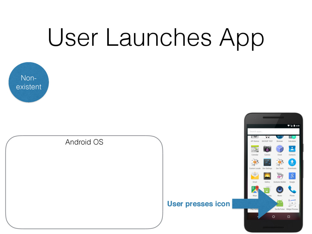 User Launches App Non- existent Android OS User...