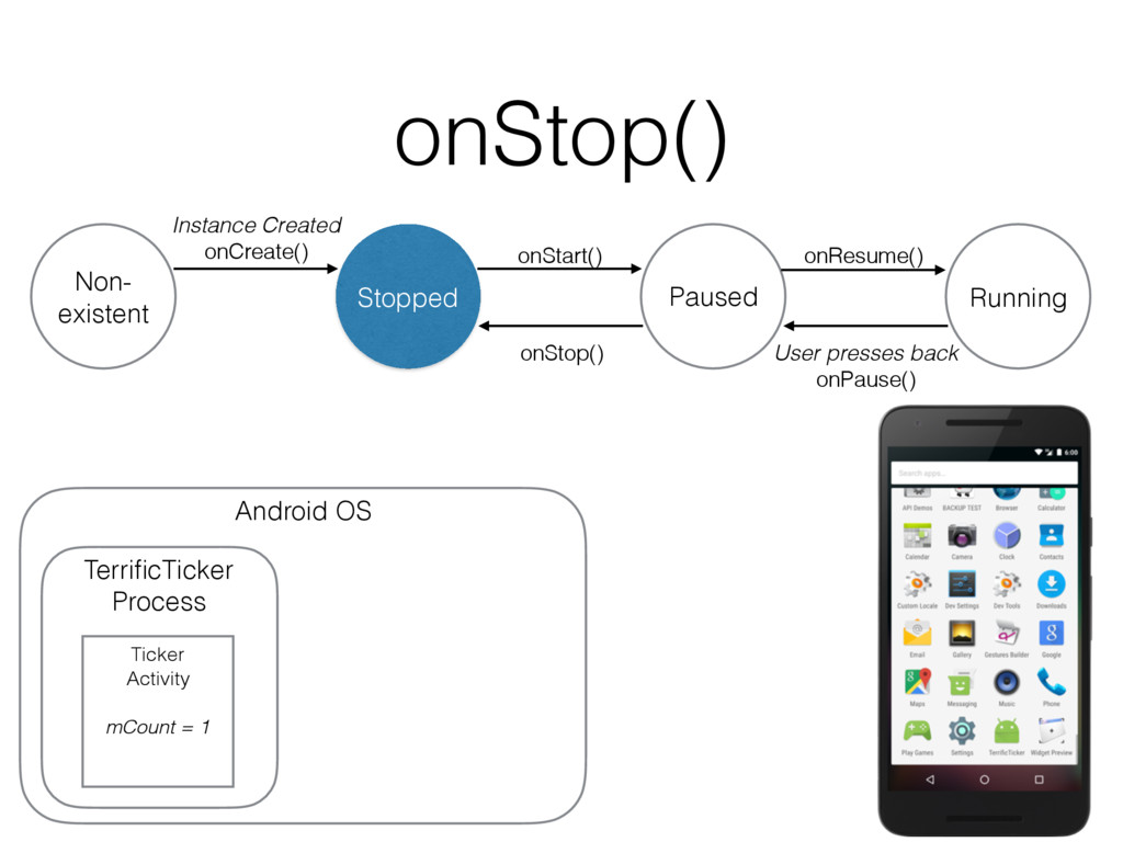 onStop() onStop() Non- existent Stopped Instanc...
