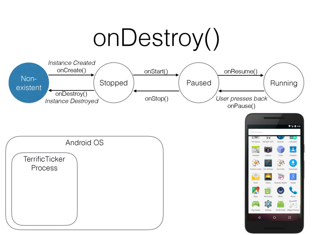 onDestroy() onDestroy() Instance Destroyed Non-...