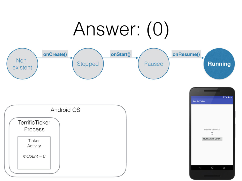 Answer: (0) Android OS TerrificTicker Process Ti...