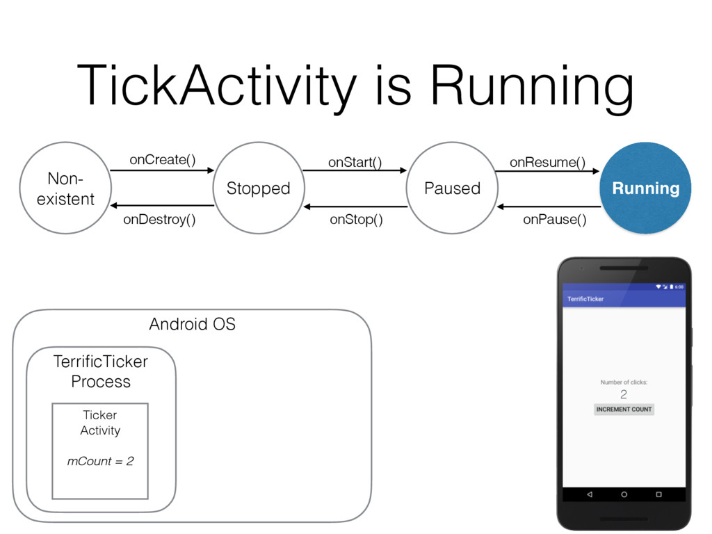 TickActivity is Running onDestroy() Non- existe...