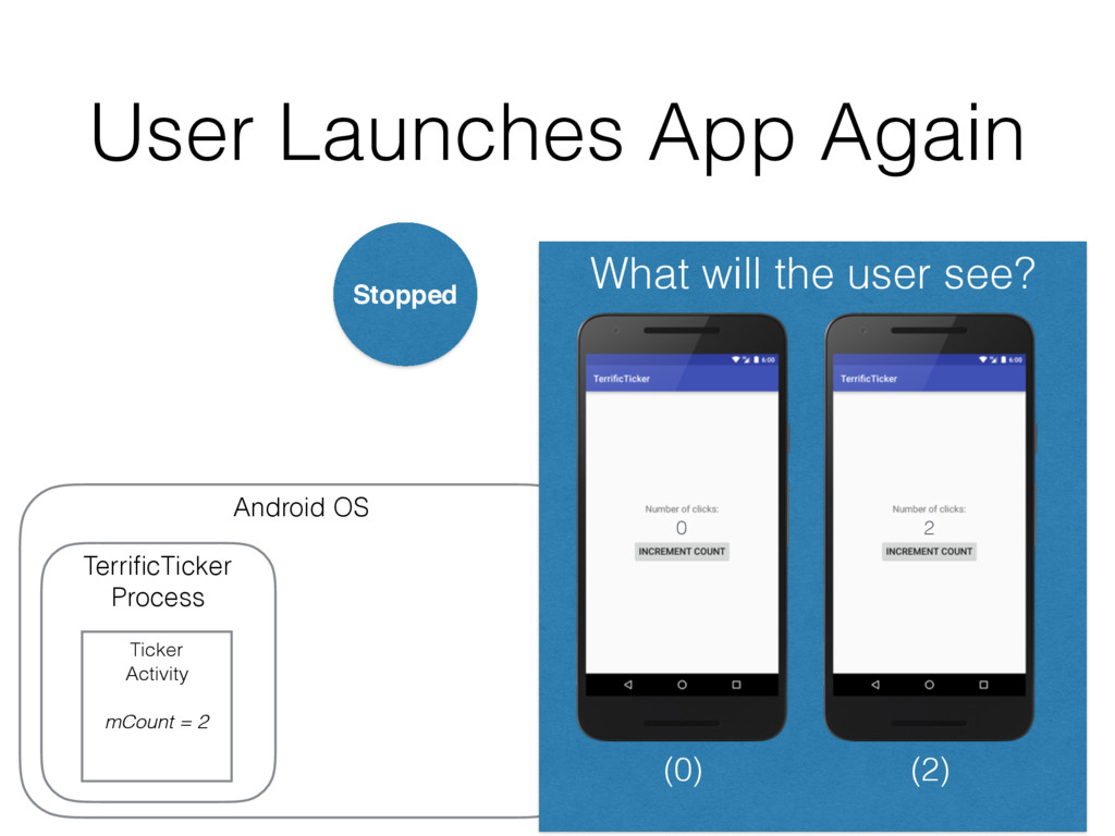 User Launches App Again Android OS User presses...
