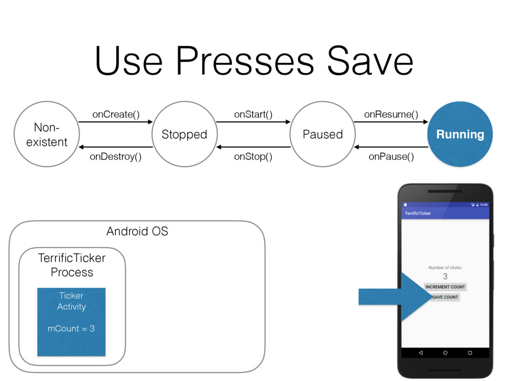 Use Presses Save onDestroy() Non- existent Stop...