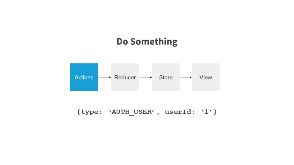 Actions Reducer Store View {type: 'AUTH_USER', ...