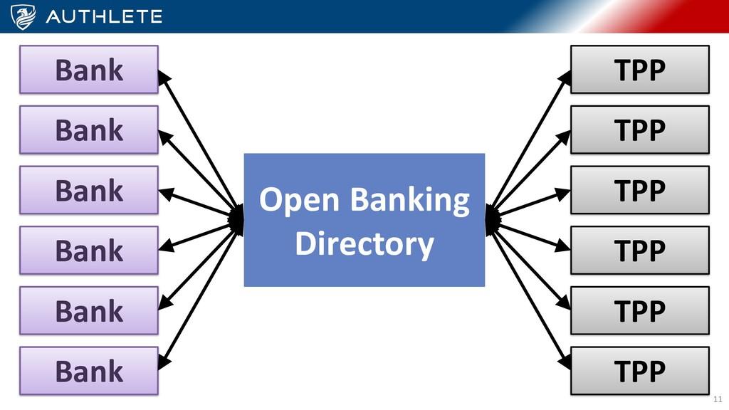 Bank TPP TPP TPP TPP TPP TPP Bank Bank Bank Ban...