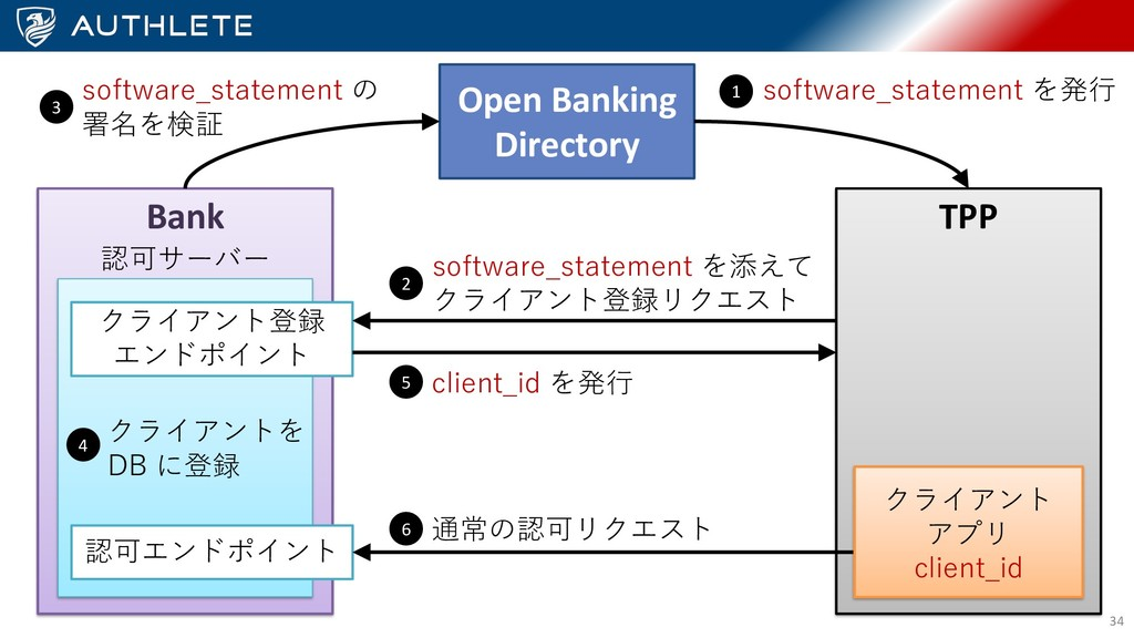 34 Open Banking Directory Bank TPP D D B B DB 1...