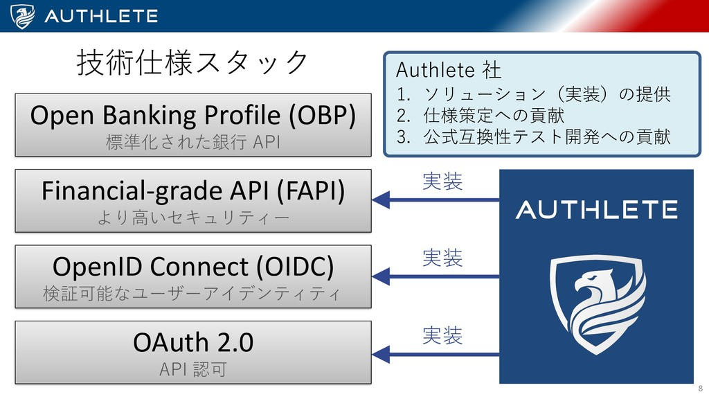 I 2 P 32 32 8 OAuth 2.0 e OpenID Connect (OIDC)...