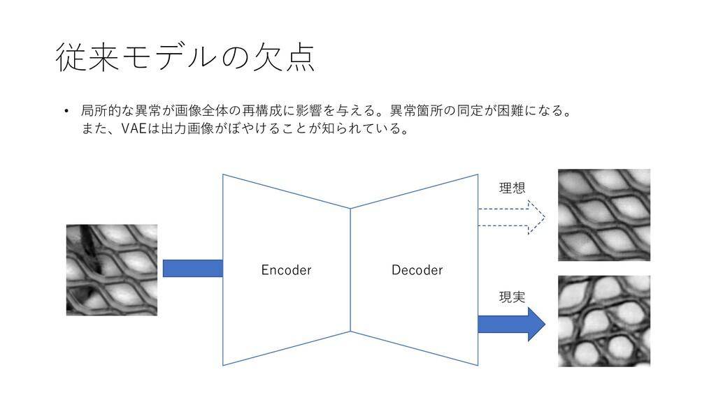 従来モデルの⽋点 Encoder Decoder • 局所的な異常が画像全体の再構成に影響を与...