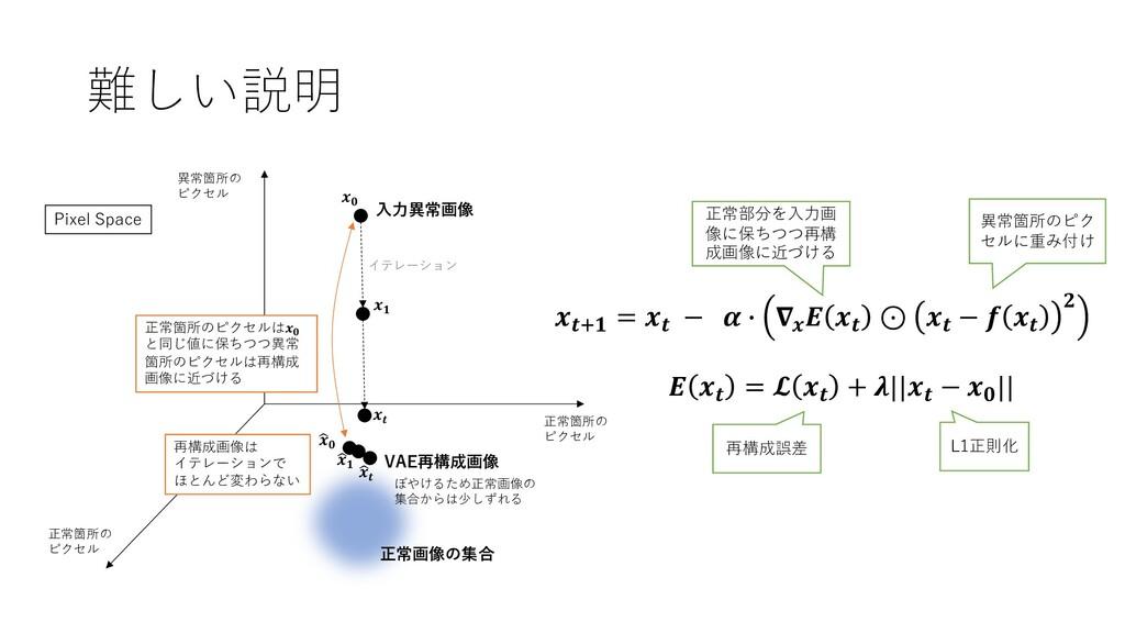 """難しい説明 正常画像の集合 ⼊⼒異常画像 𝒙𝟎 """" 𝒙𝟎 VAE再構成画像 𝒙𝒕""""𝟏 = 𝒙𝒕..."""