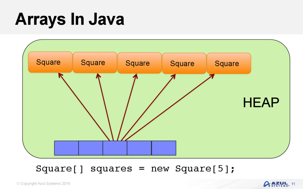 © Copyright Azul Systems 2016 Arrays In Java Sq...