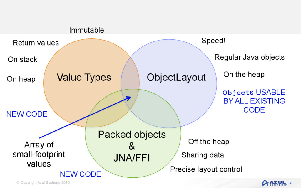 © Copyright Azul Systems 2016 Value Types Objec...