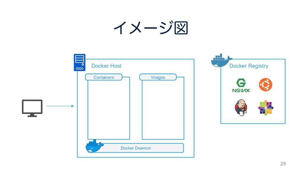 ɹɹDocker Host Πϝʔδਤ 29 ɹDocker Registry Docker...
