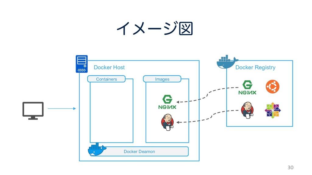 ɹɹDocker Host Πϝʔδਤ 30 ɹDocker Registry Docker...