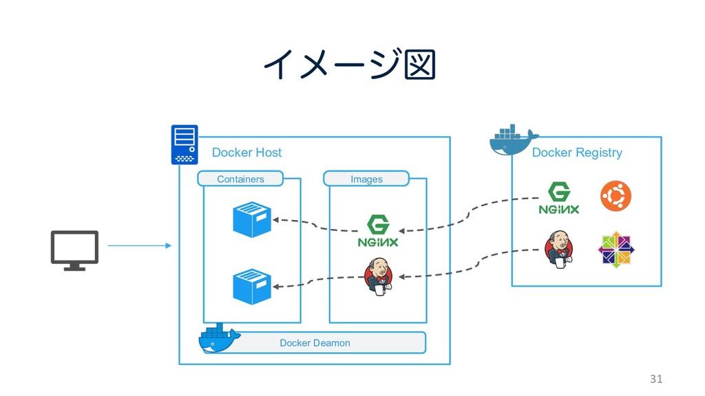 ɹɹDocker Host Πϝʔδਤ 31 ɹDocker Registry Docker...