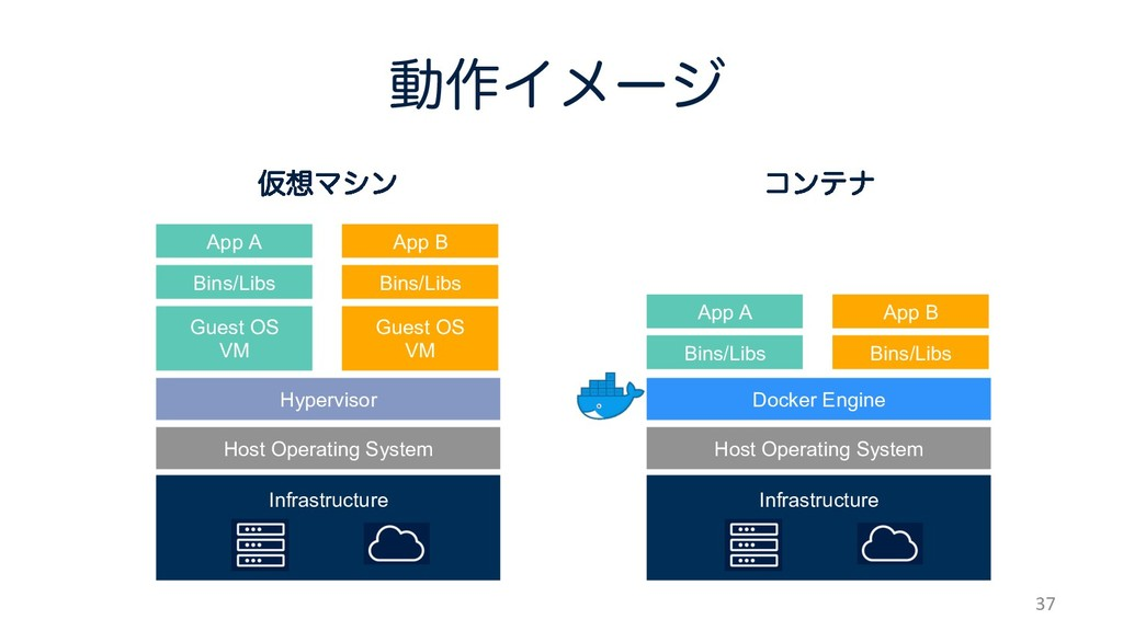 37 Infrastructure Host Operating System Hypervi...