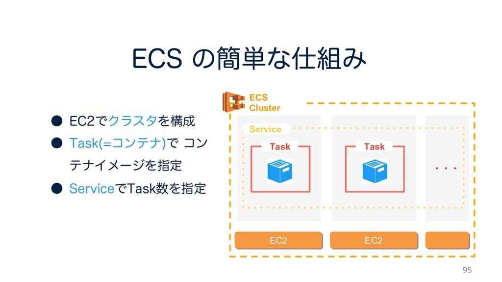 &$4ͷ؆୯ͳΈ 95 ECS Cluster EC2 EC2 Service Tas...