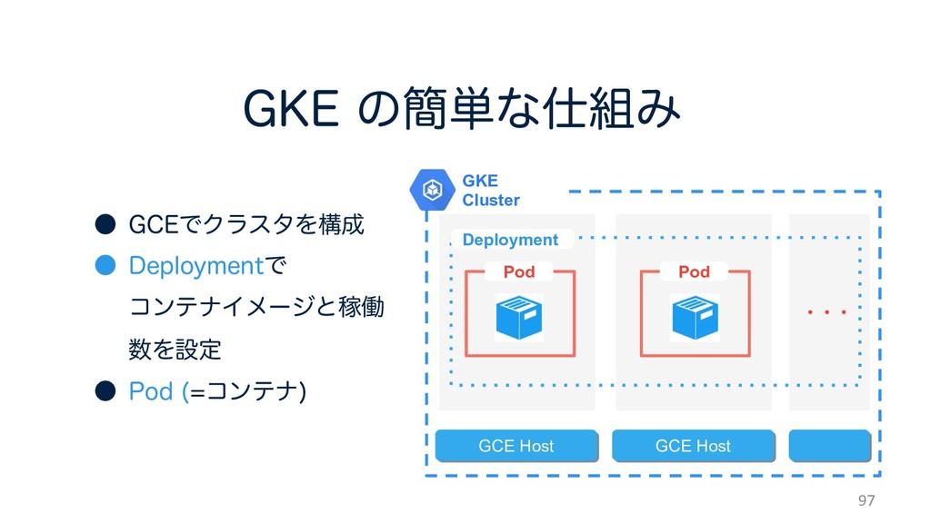 (,&ͷ؆୯ͳΈ 97 GKE Cluster GCE Host GCE Host D...