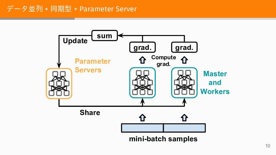 データ並列 + 同期型 + Parameter Server Compute grad. gr...