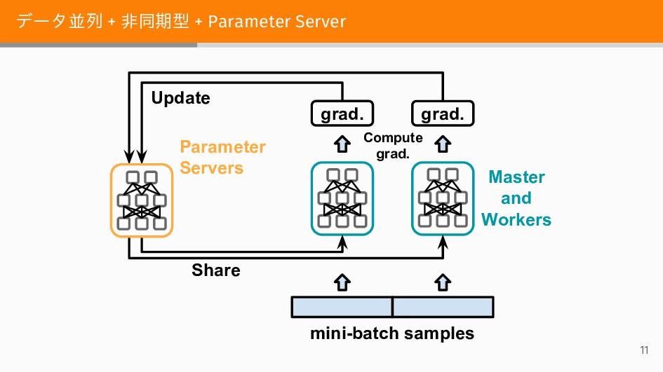 データ並列 + 非同期型 + Parameter Server Compute grad. g...