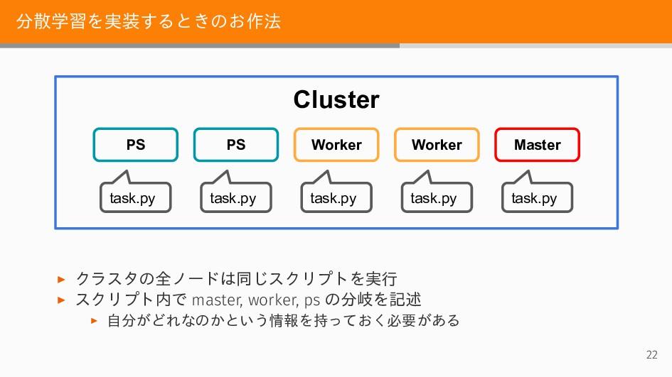 分散学習を実装するときのお作法 Cluster Worker Worker PS PS Mas...