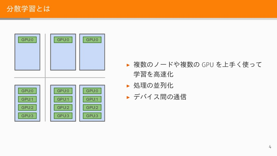 分散学習とは GPU:0 GPU:0 GPU:1 GPU:2 GPU:3 GPU:0 GPU:...