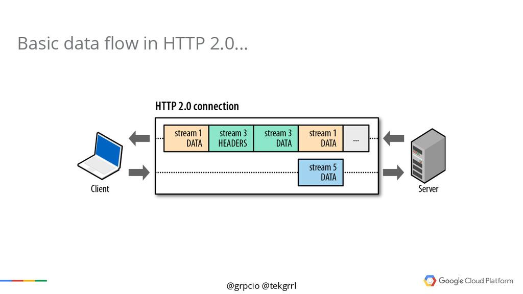 @grpcio @tekgrrl Basic data flow in HTTP 2.0...