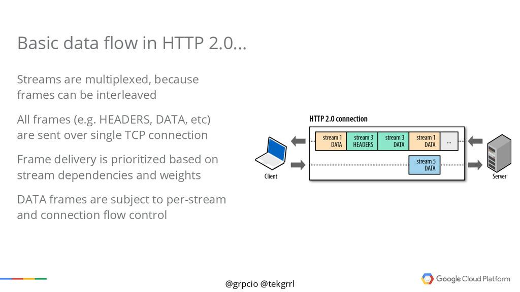 @grpcio @tekgrrl Basic data flow in HTTP 2.0......