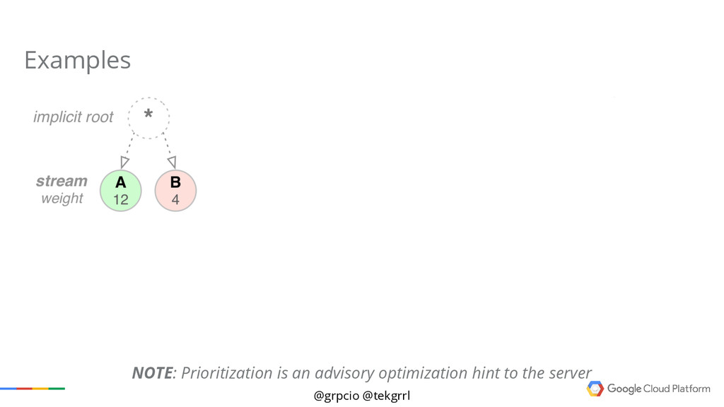 @grpcio @tekgrrl Examples NOTE: Prioritization ...