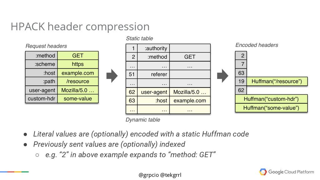 @grpcio @tekgrrl HPACK header compression ● Lit...