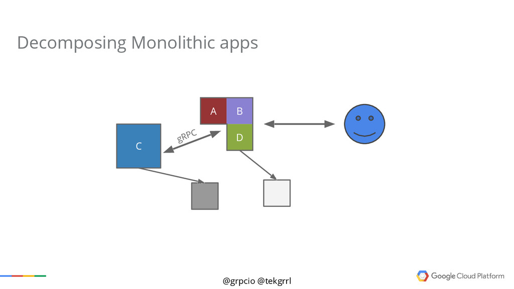 @grpcio @tekgrrl Decomposing Monolithic apps A ...