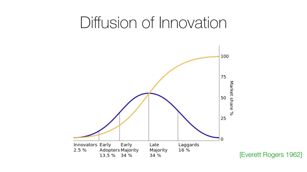 Diffusion of Innovation [Everett Rogers 1962]