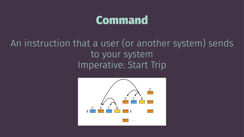 Command An instruction that a user (or another ...