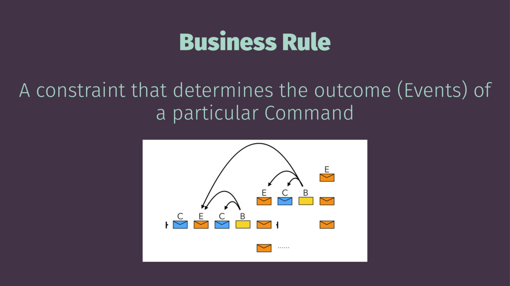 Business Rule A constraint that determines the ...