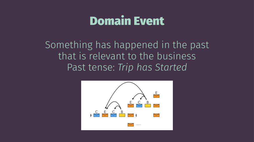 Domain Event Something has happened in the past...