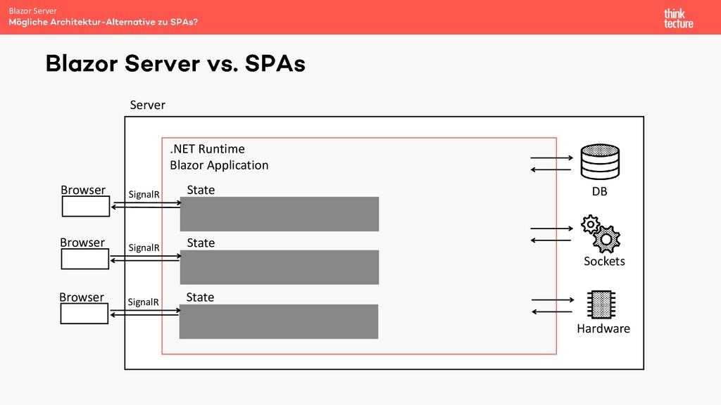Blazor Server S Server .NET Runtime Blazor Appl...