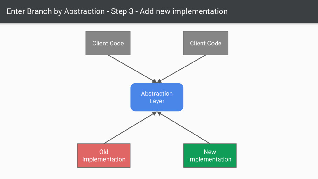 Enter Branch by Abstraction - Step 3 - Add new ...