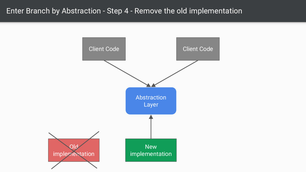 Enter Branch by Abstraction - Step 4 - Remove t...