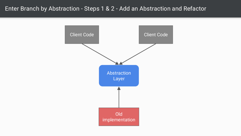 Enter Branch by Abstraction - Steps 1 & 2 - Add...