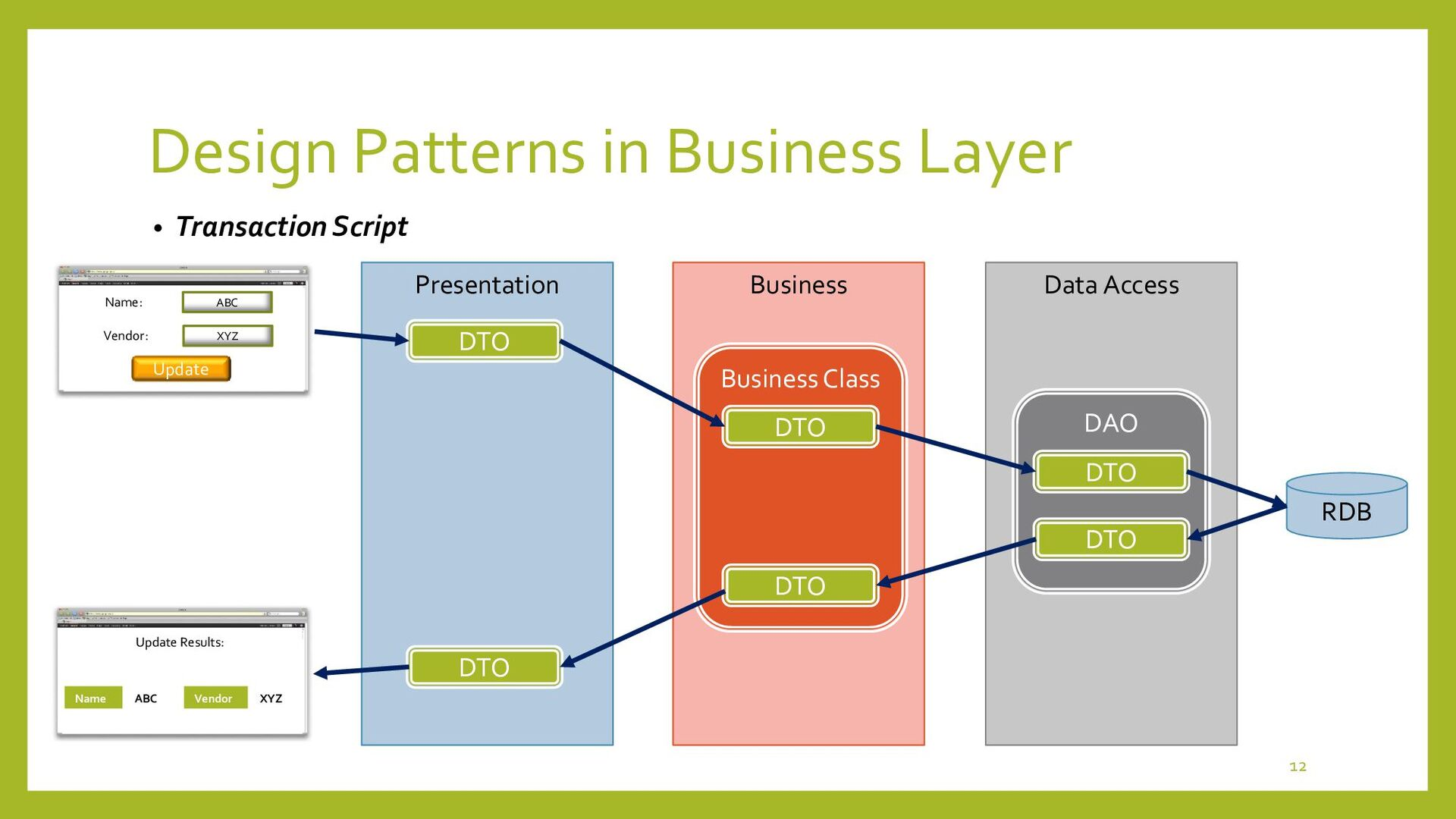 Design Patterns in Business Layer • Domain Mode...