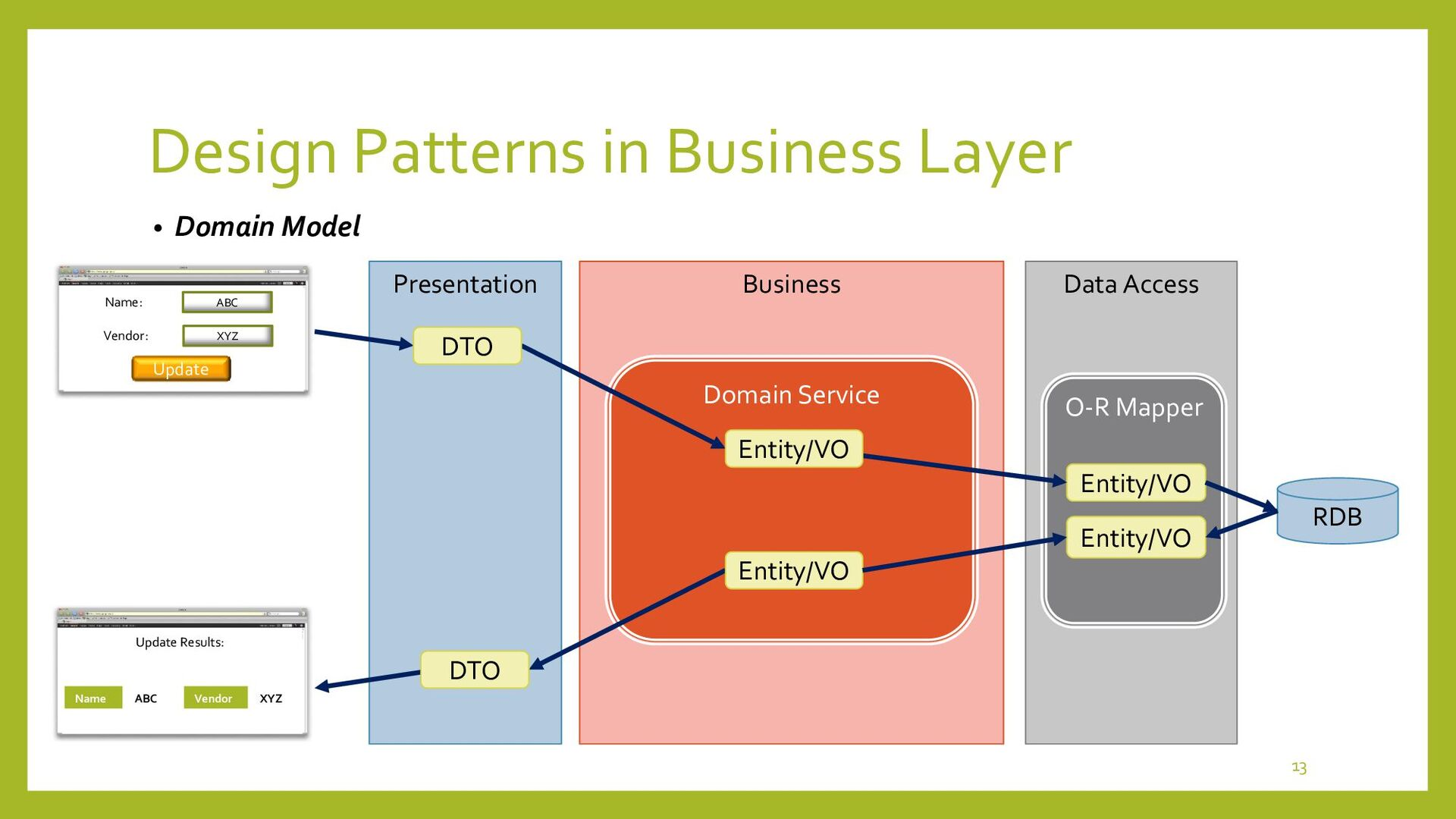 Design Patterns in Business Layer • Adopt Domai...