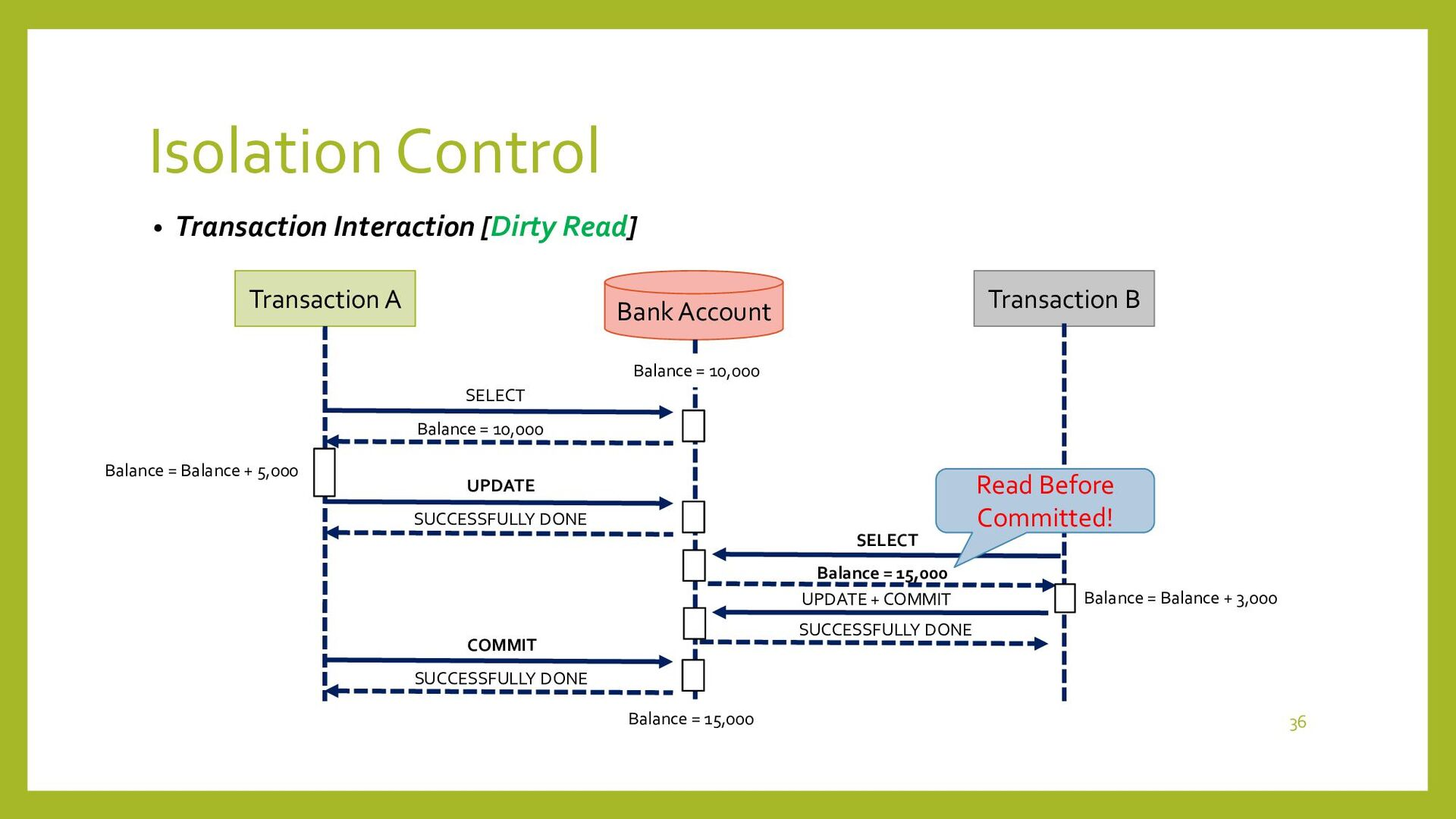 Isolation Control • Transaction Interaction [No...