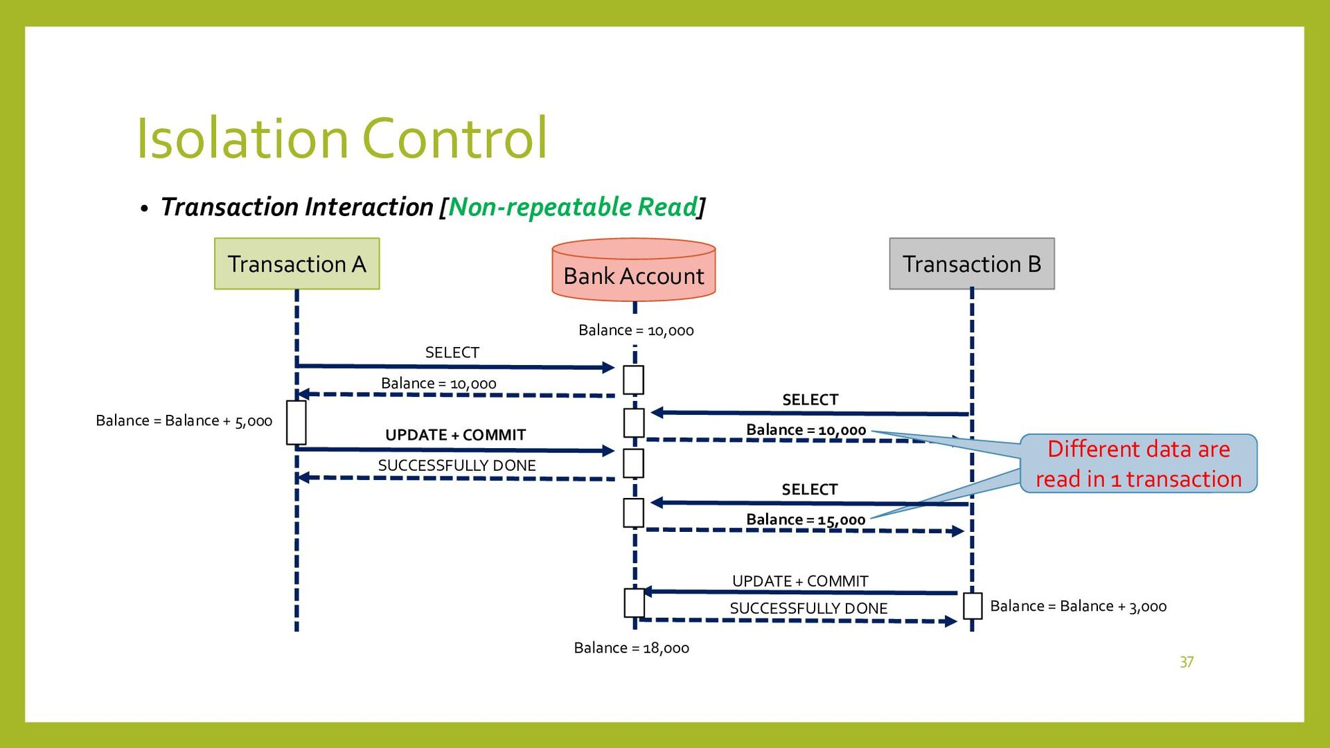 Isolation Control • Transaction Interaction [Ph...