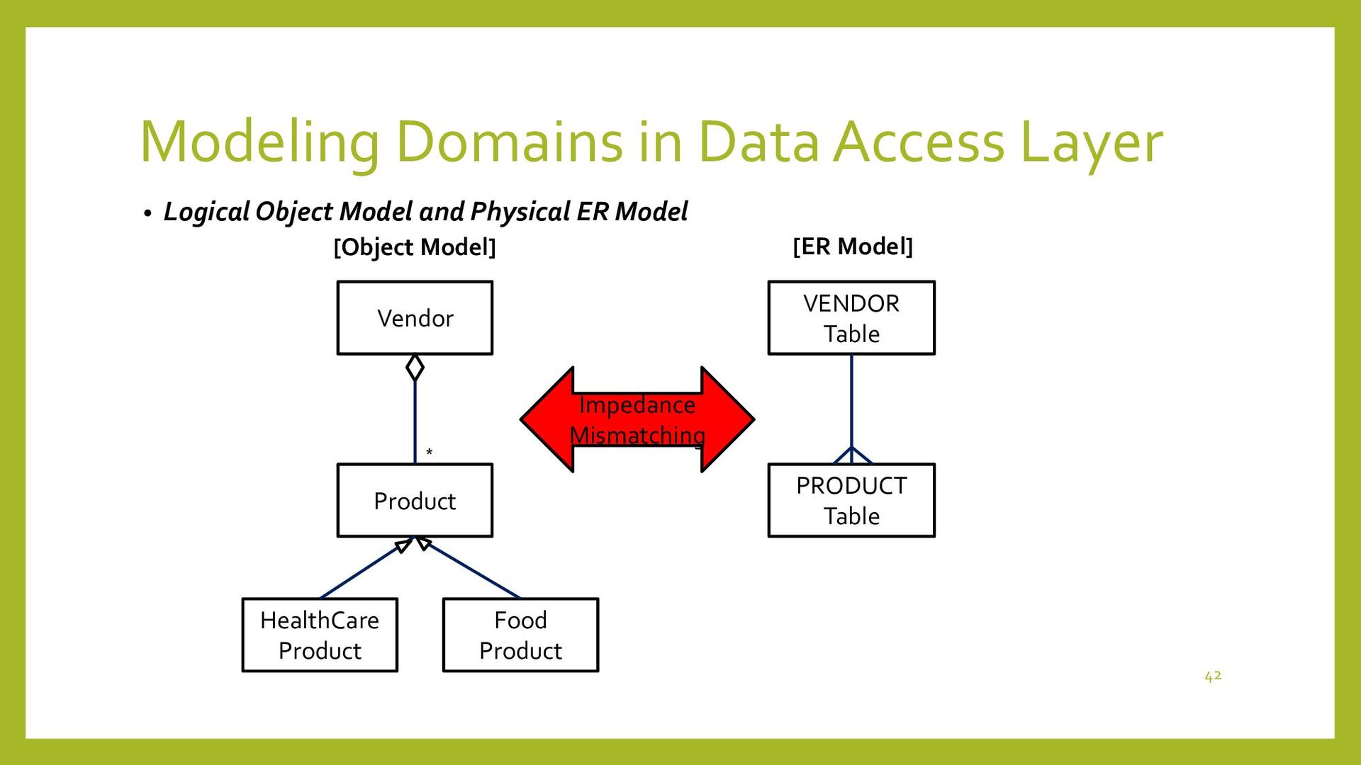 Design Patterns in Data Access Layer • 2 PofEAA...