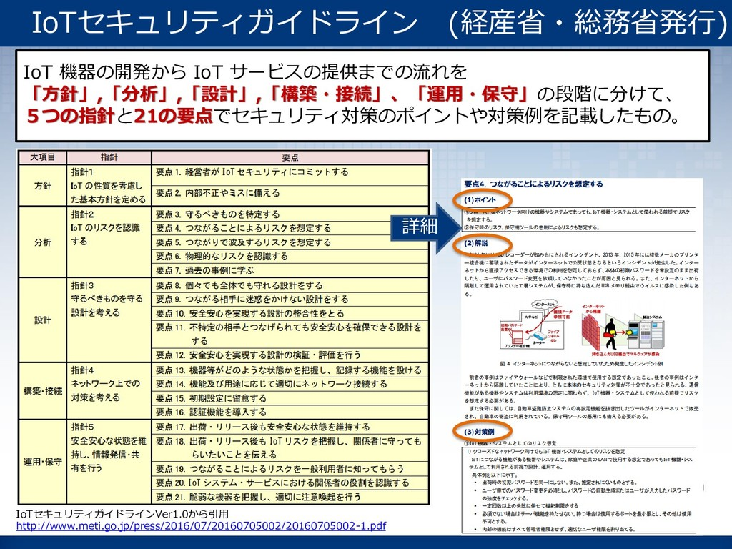 IoTセキュリティガイドラインVer1.0から引用 http://www.meti.go.jp...