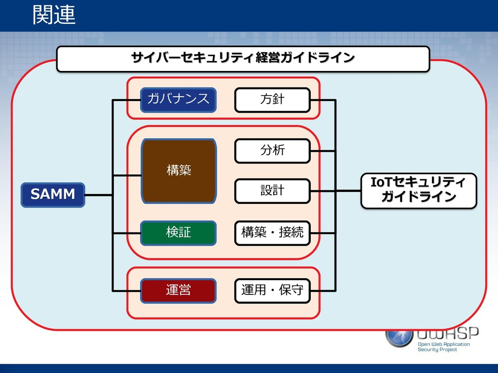 方針 分析 設計 構築・接続 運用・保守 ガバナンス 構築 検証 運営 SAMM 関連 IoT...